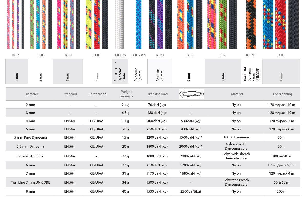 Repka smyčka pomocná průměr 2 mm fialová Beal